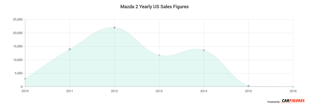 Mazda 2 Year Sales Graph