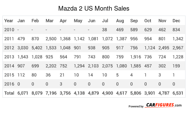 Mazda 2 Month Sales Table