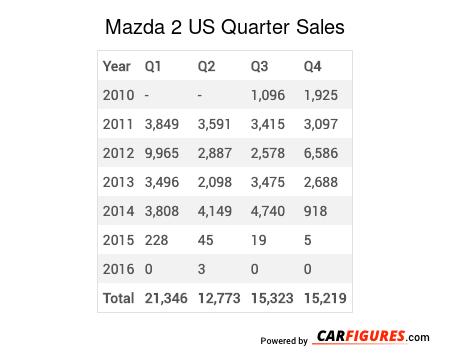 Mazda 2 Quarter Sales Table