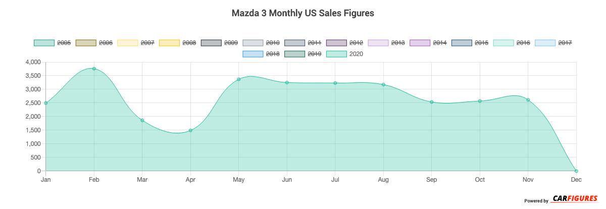 Mazda 3 Month Sales Graph