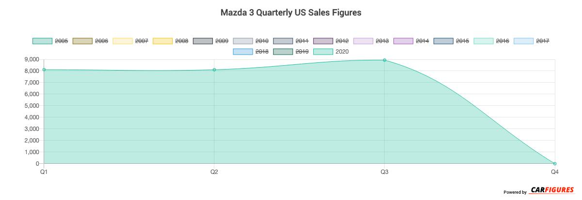 Mazda 3 Quarter Sales Graph