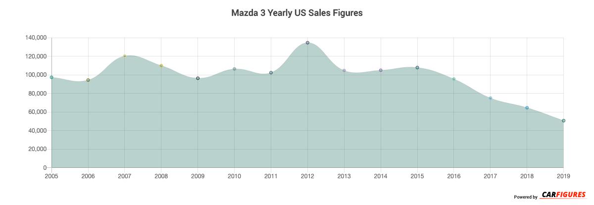Mazda 3 Year Sales Graph