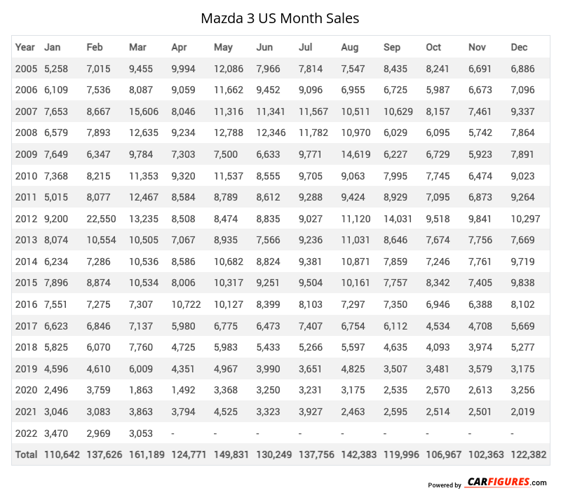 Mazda 3 Month Sales Table