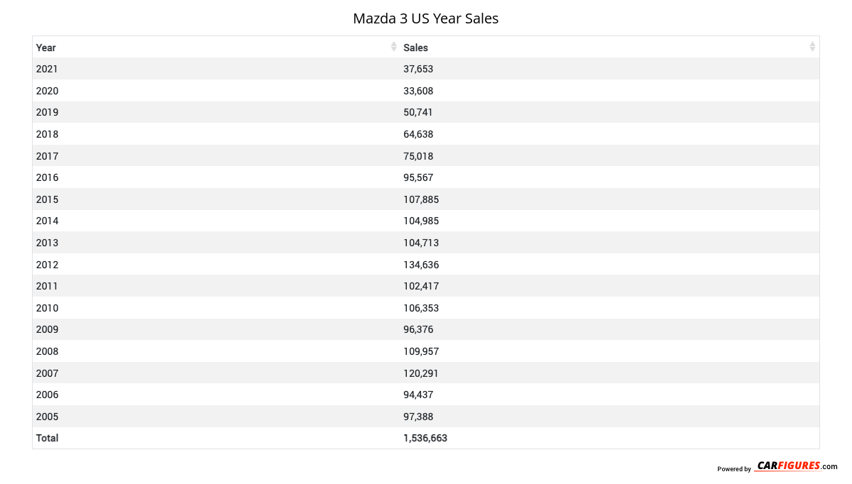 Mazda 3 Year Sales Table