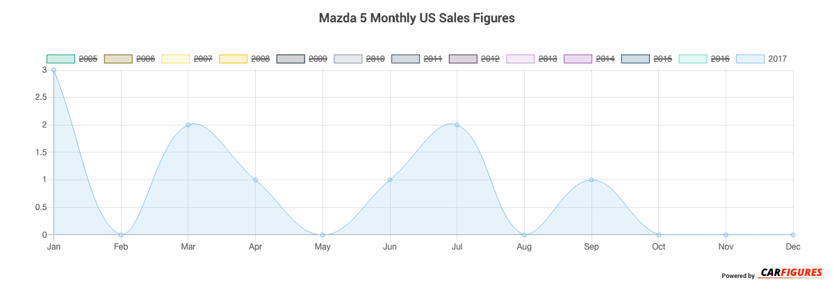 Mazda 5 Month Sales Graph