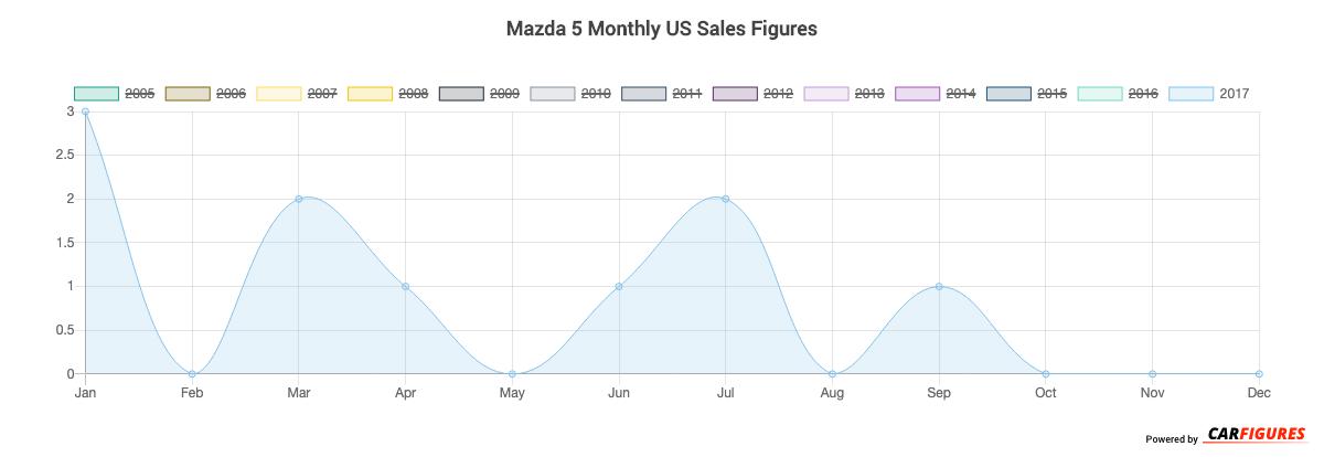 Mazda 5 Month Sales Graph