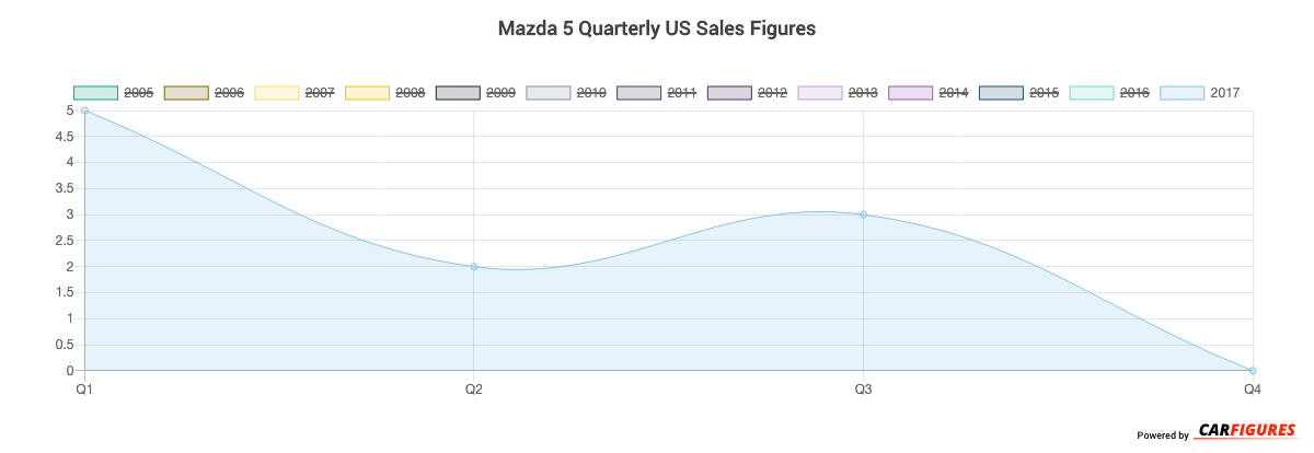 Mazda 5 Quarter Sales Graph