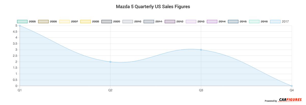 Mazda 5 Quarter Sales Graph