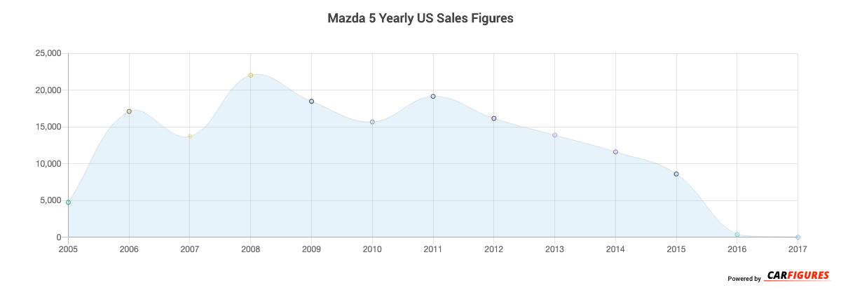 Mazda 5 Year Sales Graph