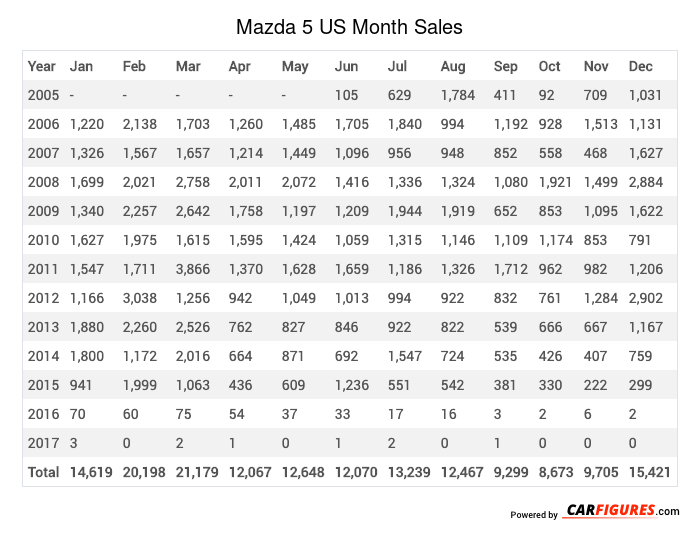Mazda 5 Month Sales Table