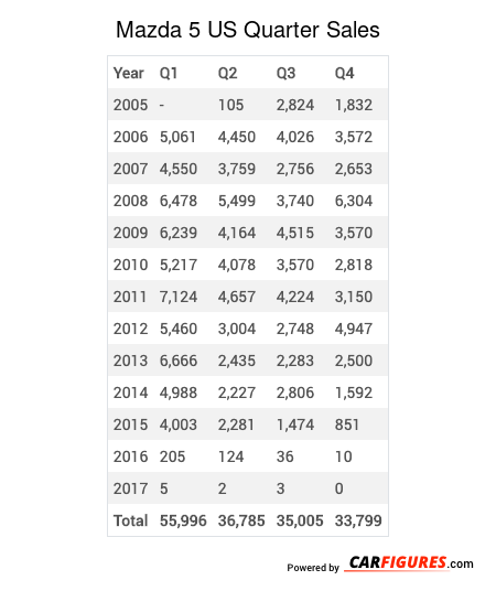 Mazda 5 Quarter Sales Table