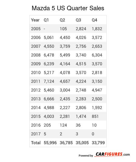 Mazda 5 Quarter Sales Table