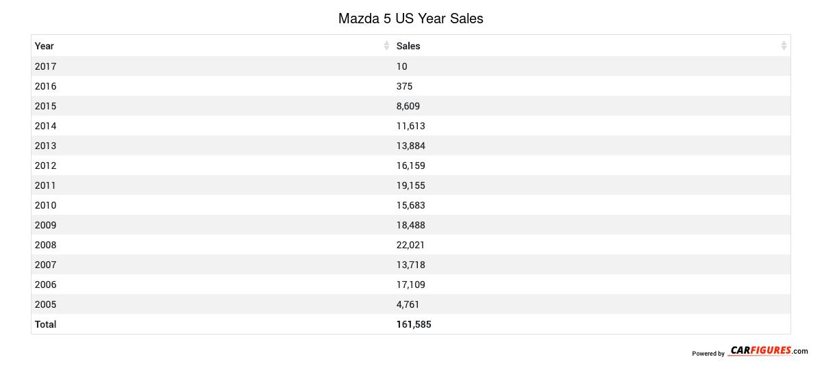 Mazda 5 Year Sales Table
