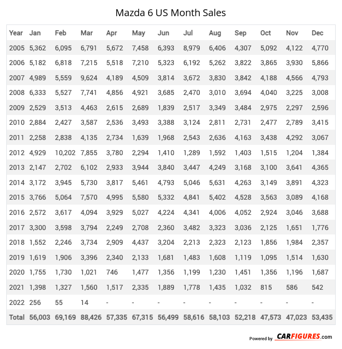 Mazda 6 Month Sales Table