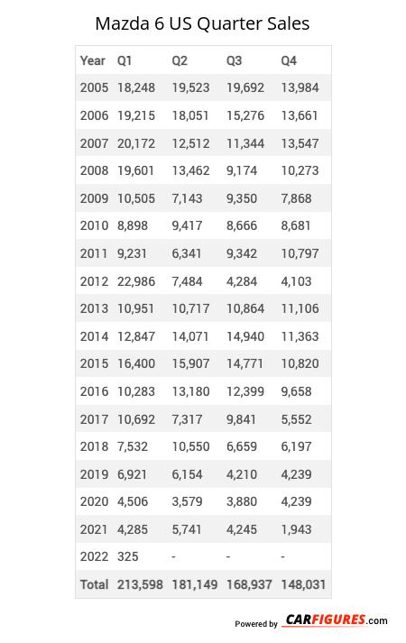 Mazda 6 Quarter Sales Table