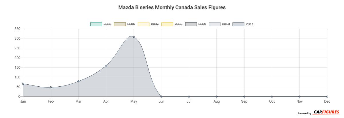 Mazda B series Month Sales Graph