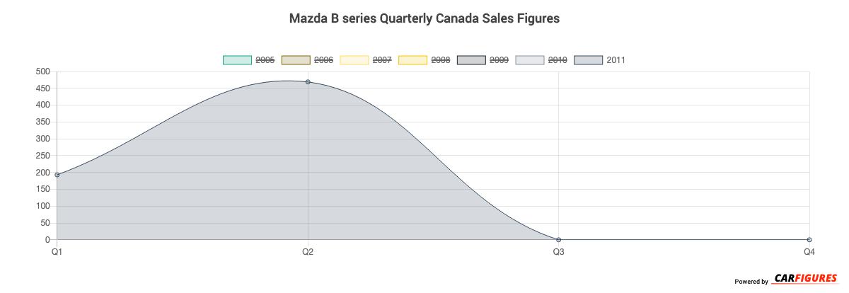 Mazda B series Quarter Sales Graph