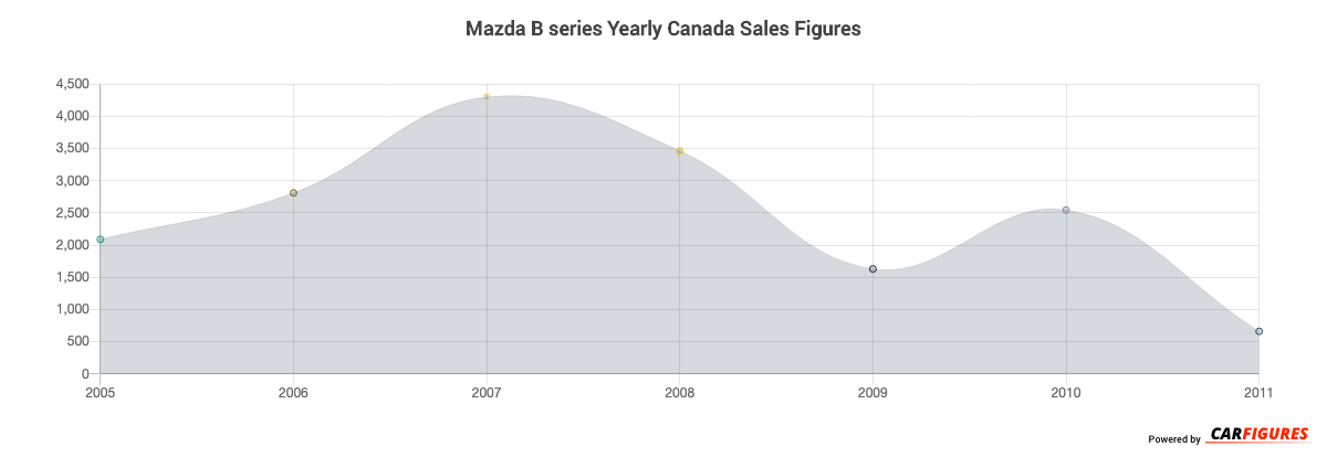 Mazda B series Year Sales Graph