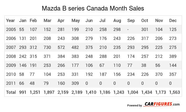 Mazda B series Month Sales Table