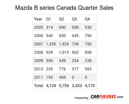 Mazda B series Quarter Sales Table