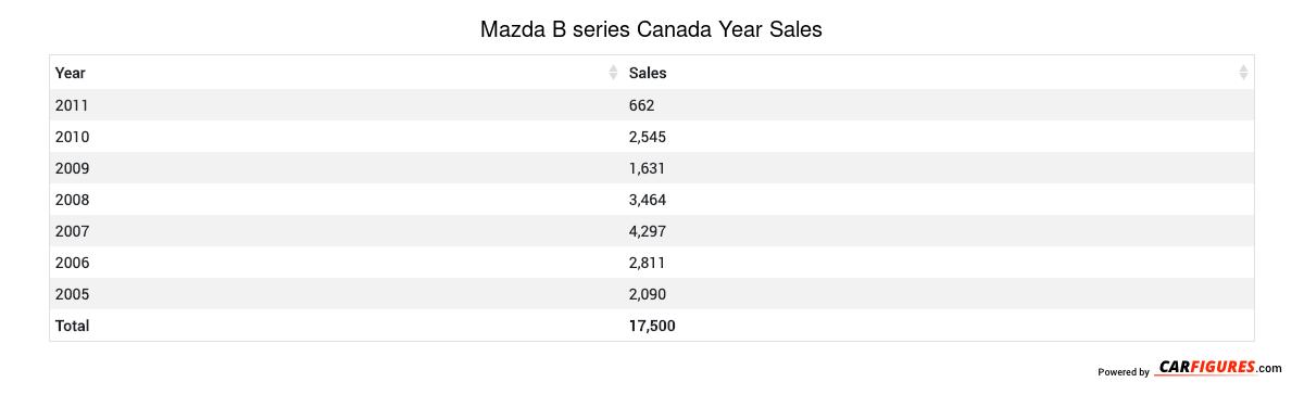 Mazda B series Year Sales Table