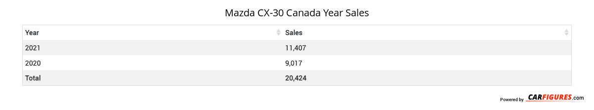 Mazda CX-30 Year Sales Table