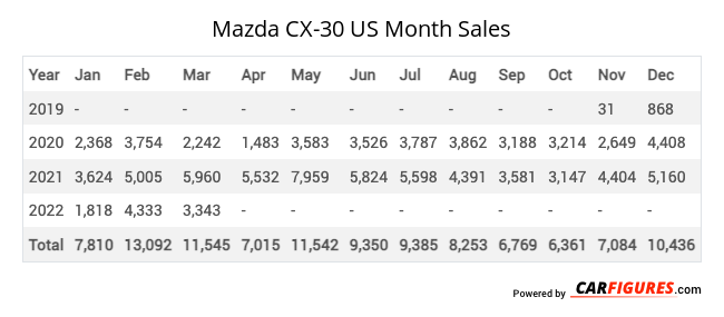 Mazda CX-30 Month Sales Table