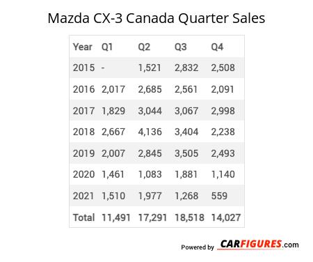 Mazda CX-3 Quarter Sales Table