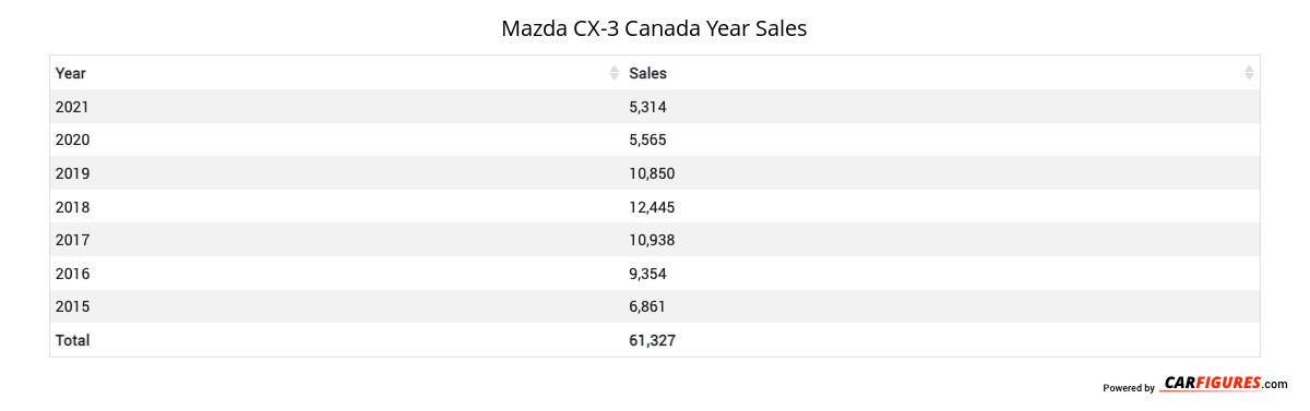 Mazda CX-3 Year Sales Table