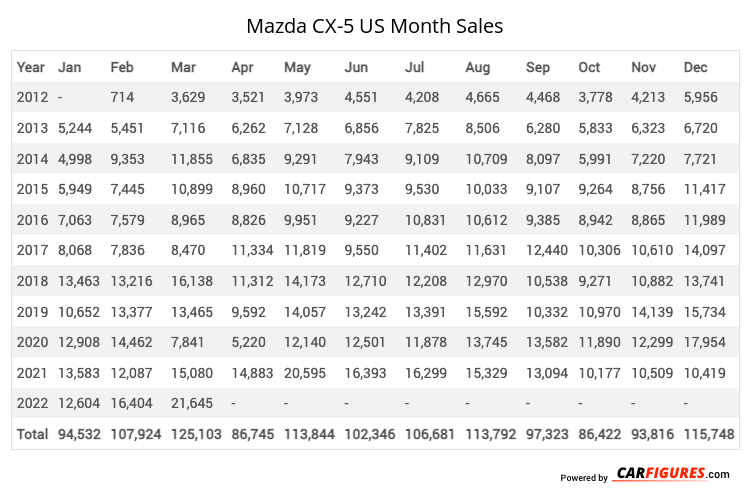 Mazda CX-5 Month Sales Table