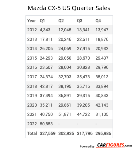 Mazda CX-5 Quarter Sales Table