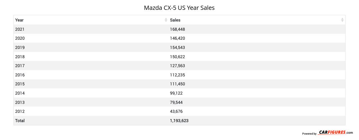 Mazda CX-5 Year Sales Table