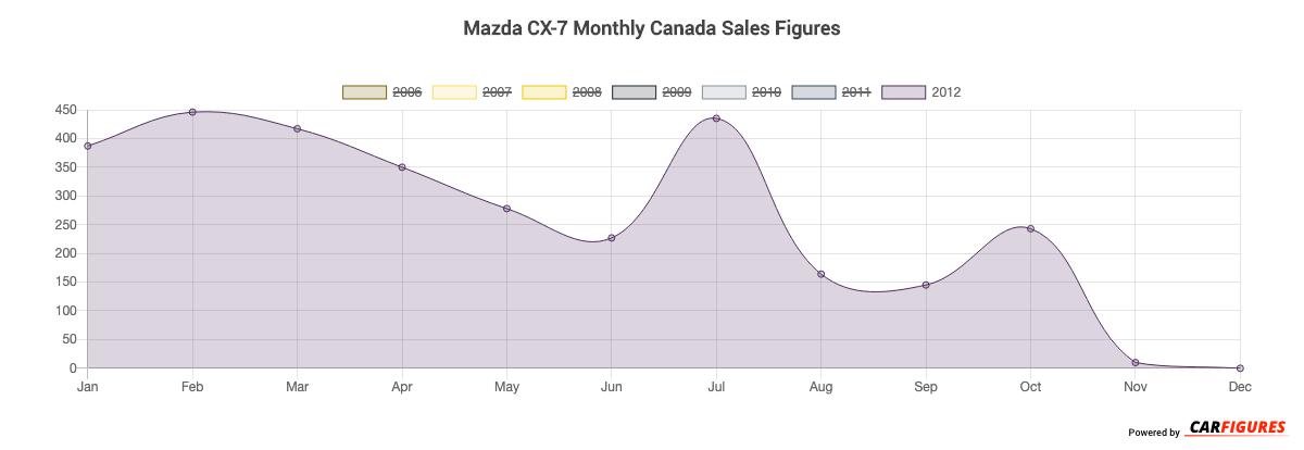 Mazda CX-7 Month Sales Graph