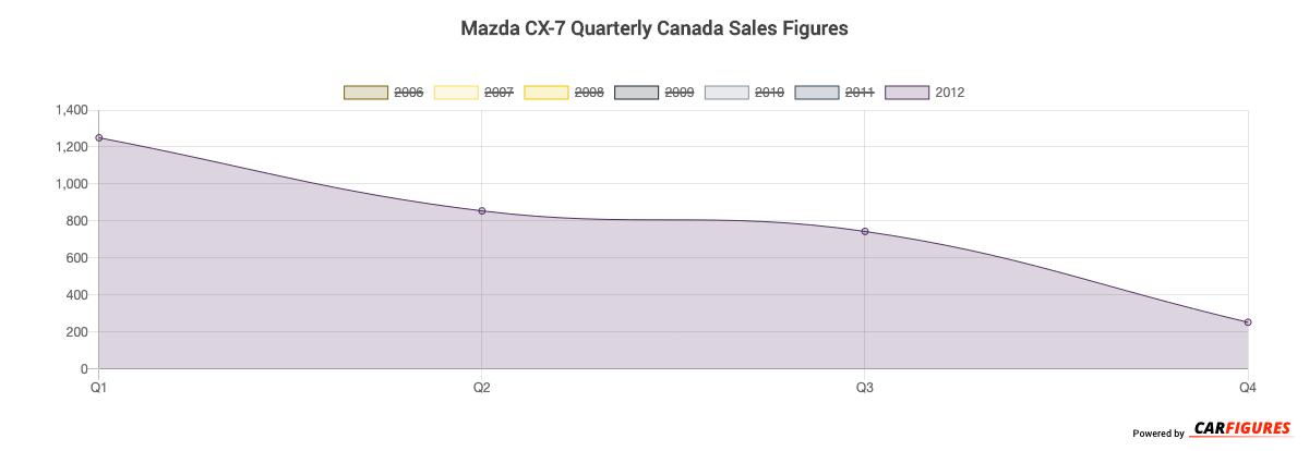 Mazda CX-7 Quarter Sales Graph