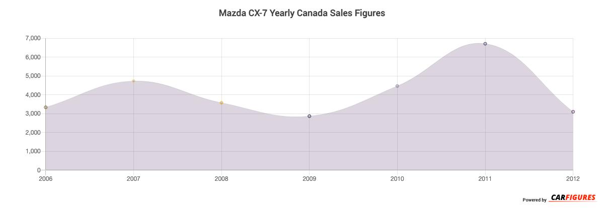 Mazda CX-7 Year Sales Graph