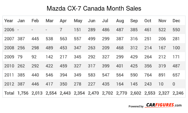 Mazda CX-7 Month Sales Table