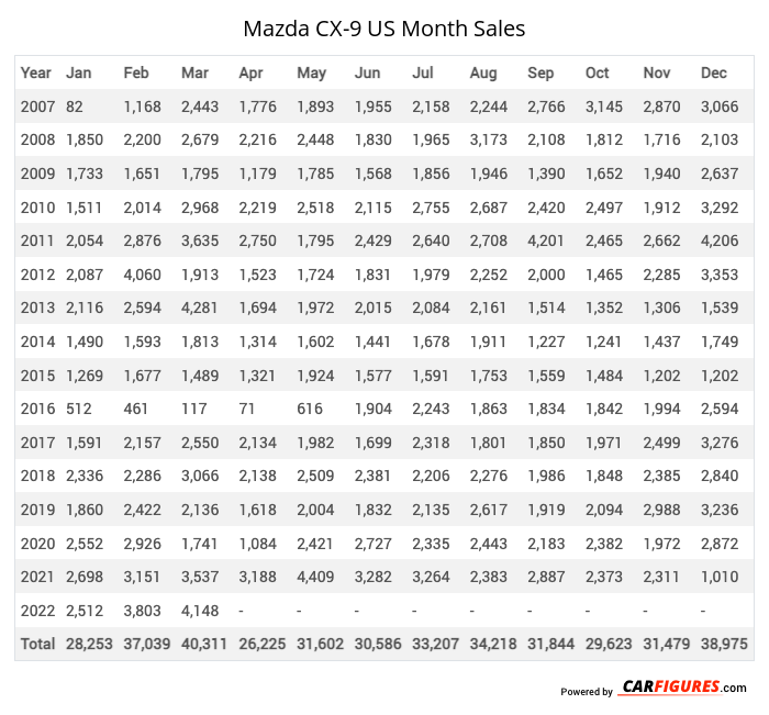 Mazda CX-9 Month Sales Table