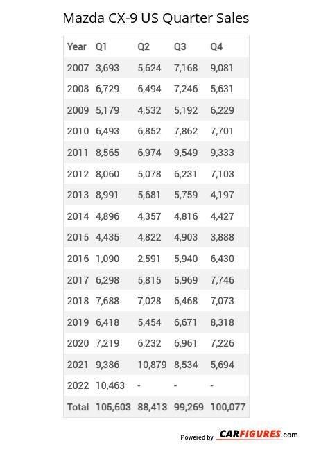 Mazda CX-9 Quarter Sales Table