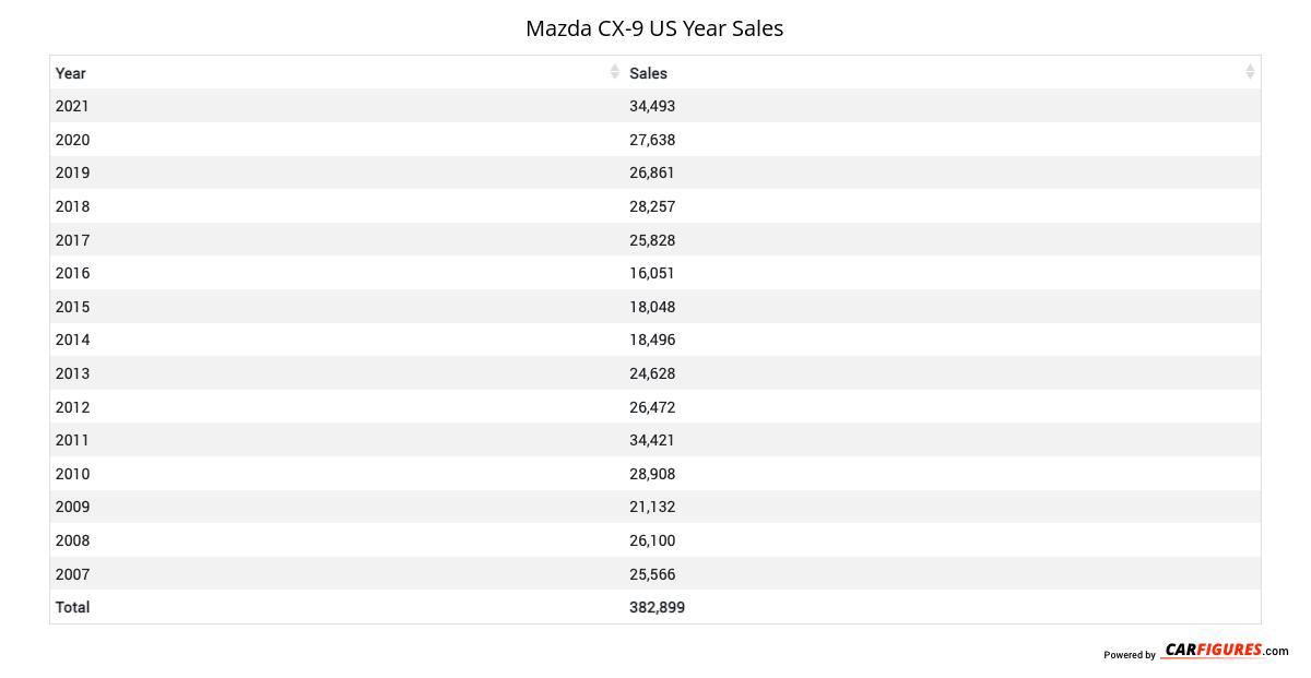 Mazda CX-9 Year Sales Table