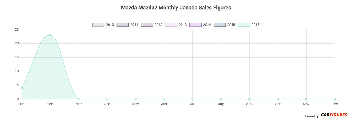 Mazda Mazda2 Month Sales Graph