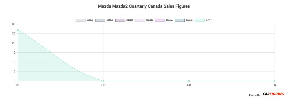 Mazda Mazda2 Quarter Sales Graph