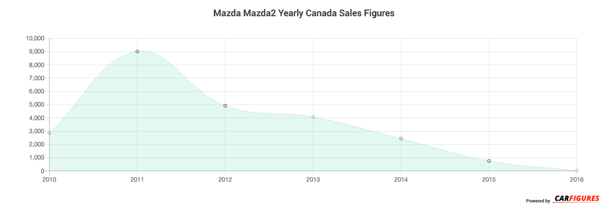 Mazda Mazda2 Year Sales Graph
