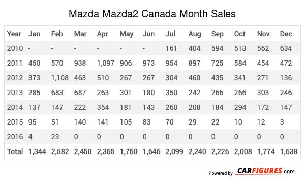 Mazda Mazda2 Month Sales Table