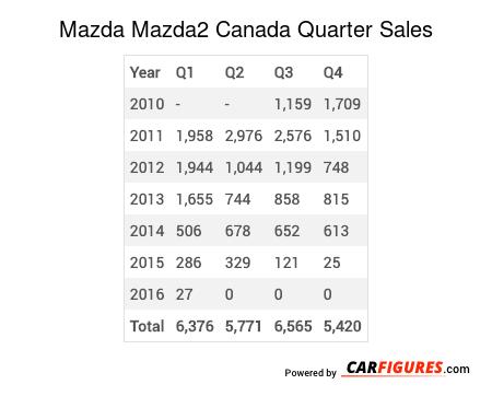 Mazda Mazda2 Quarter Sales Table