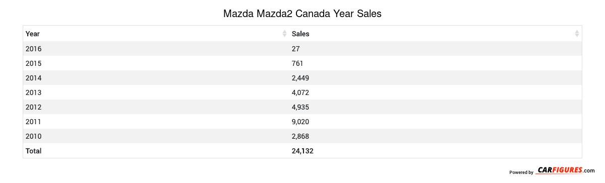 Mazda Mazda2 Year Sales Table