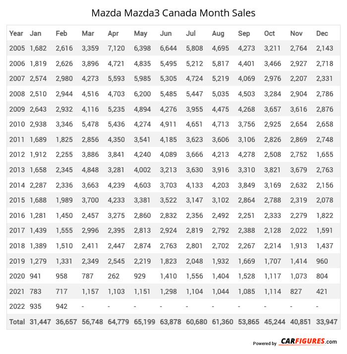 Mazda Mazda3 Month Sales Table