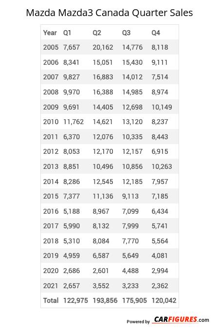 Mazda Mazda3 Quarter Sales Table