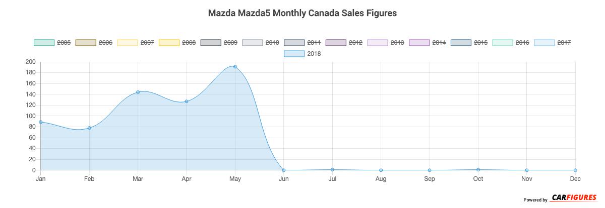 Mazda Mazda5 Month Sales Graph