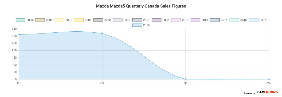 Mazda Mazda5 Quarter Sales Graph