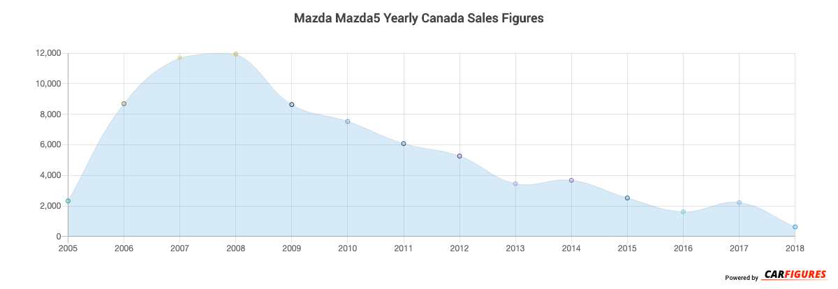 Mazda Mazda5 Year Sales Graph